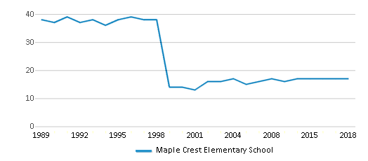 This chart display the total teachers of Maple Crest Elementary School by year, with the latest 2017-18 school year data.