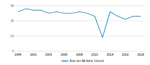 This chart display the total teachers of Bon Air Middle School by year, with the latest 2017-18 school year data.