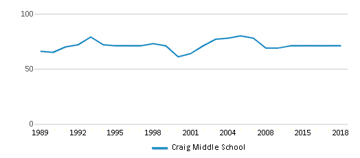 This chart display the total teachers of Craig Middle School by year, with the latest 2017-18 school year data.
