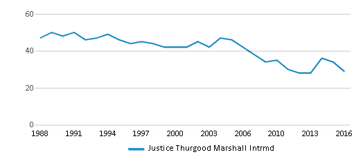 This chart display the total teachers of Justice Thurgood Marshall Intrmd by year, with the latest 2015-16 school year data.