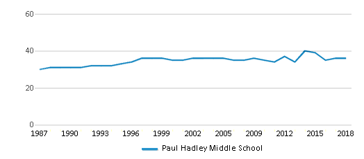 This chart display the total teachers of Paul Hadley Middle School by year, with the latest 2017-18 school year data.
