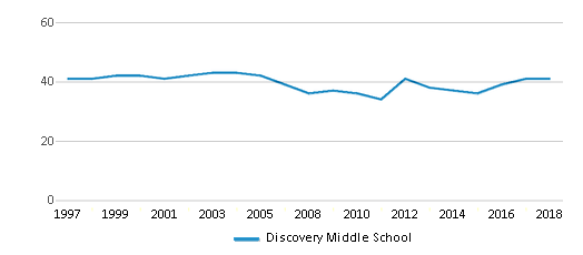 This chart display the total teachers of Discovery Middle School by year, with the latest 2017-18 school year data.