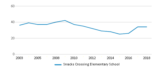 This chart display the total teachers of Snacks Crossing Elementary School by year, with the latest 2017-18 school year data.
