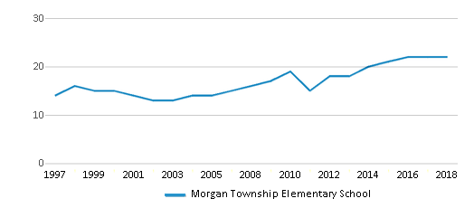 This chart display the total teachers of Morgan Township Elementary School by year, with the latest 2017-18 school year data.