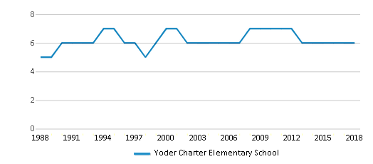 This chart display the total teachers of Yoder Charter Elementary School by year, with the latest 2017-18 school year data.