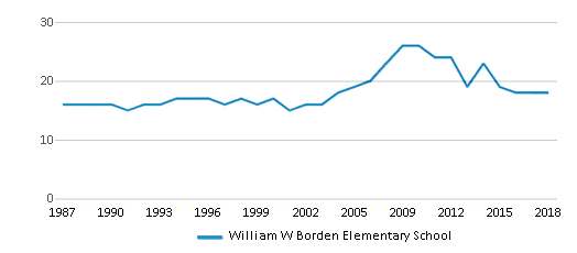 This chart display the total teachers of William W Borden Elementary School by year, with the latest 2017-18 school year data.