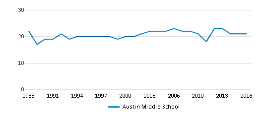 This chart display the total teachers of Austin Middle School by year, with the latest 2017-18 school year data.