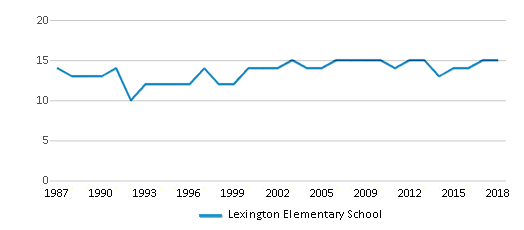 This chart display the total teachers of Lexington Elementary School by year, with the latest 2017-18 school year data.