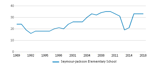 This chart display the total teachers of Seymour-jackson Elementary School by year, with the latest 2017-18 school year data.