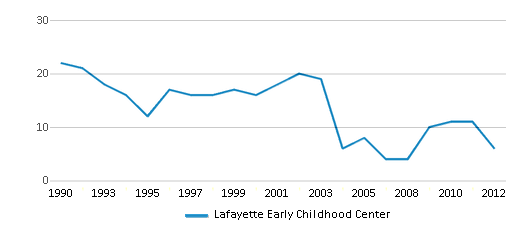 This chart display the total teachers of Lafayette Early Childhood Center by year, with the latest 2011-12 school year data.