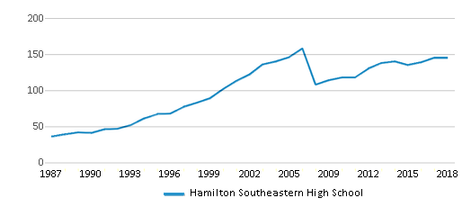 This chart display the total teachers of Hamilton Southeastern High School by year, with the latest 2017-18 school year data.