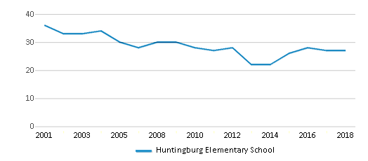 This chart display the total teachers of Huntingburg Elementary School by year, with the latest 2017-18 school year data.