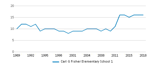 This chart display the total teachers of Carl G Fisher Elementary School 1 by year, with the latest 2017-18 school year data.