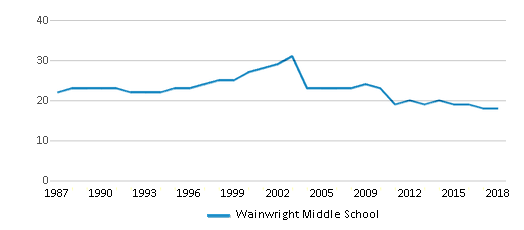 This chart display the total teachers of Wainwright Middle School by year, with the latest 2017-18 school year data.