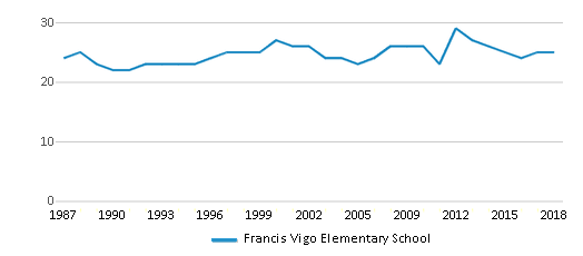 This chart display the total teachers of Francis Vigo Elementary School by year, with the latest 2017-18 school year data.