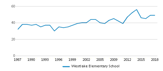 This chart display the total teachers of Westlake Elementary School by year, with the latest 2017-18 school year data.