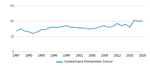 This chart display the total teachers of Cumberland Elementary School by year, with the latest 2017-18 school year data.
