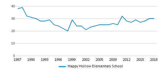 This chart display the total teachers of Happy Hollow Elementary School by year, with the latest 2017-18 school year data.