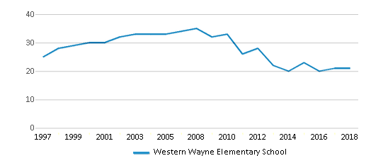 This chart display the total teachers of Western Wayne Elementary School by year, with the latest 2017-18 school year data.