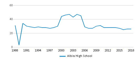This chart display the total teachers of Albia High School by year, with the latest 2017-18 school year data.
