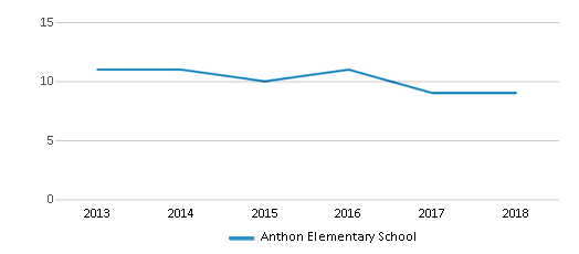 This chart display the total teachers of Anthon Elementary School by year, with the latest 2017-18 school year data.