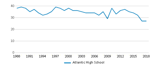 This chart display the total teachers of Atlantic High School by year, with the latest 2017-18 school year data.