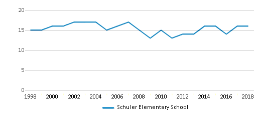 This chart display the total teachers of Schuler Elementary School by year, with the latest 2017-18 school year data.