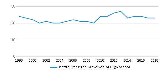 This chart display the total teachers of Battle Creek-ida Grove Senior High School by year, with the latest 2017-18 school year data.