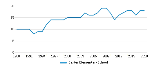 This chart display the total teachers of Baxter Elementary School by year, with the latest 2017-18 school year data.