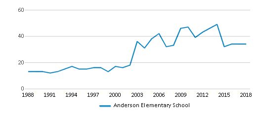 This chart display the total teachers of Anderson Elementary School by year, with the latest 2017-18 school year data.
