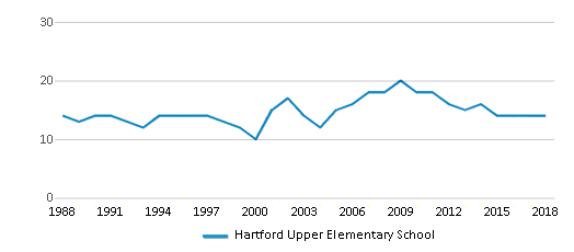 This chart display the total teachers of Hartford Upper Elementary School by year, with the latest 2017-18 school year data.