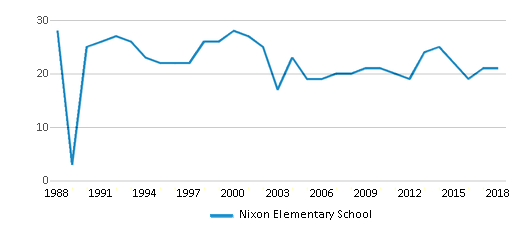 This chart display the total teachers of Nixon Elementary School by year, with the latest 2017-18 school year data.