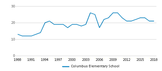 This chart display the total teachers of Columbus Elementary School by year, with the latest 2017-18 school year data.