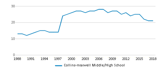 This chart display the total teachers of Collins-maxwell Middle/High School by year, with the latest 2017-18 school year data.