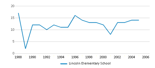 This chart display the total teachers of Lincoln Elementary School by year, with the latest 2004-05 school year data.