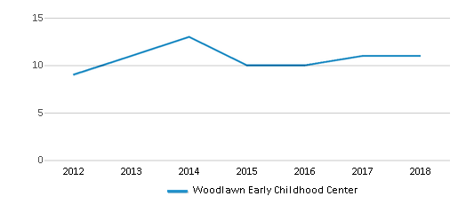 This chart display the total teachers of Woodlawn Early Childhood Center by year, with the latest 2017-18 school year data.