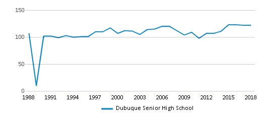 This chart display the total teachers of Dubuque Senior High School by year, with the latest 2017-18 school year data.