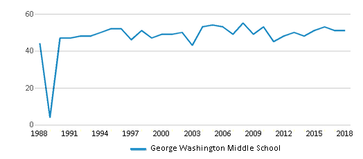 This chart display the total teachers of George Washington Middle School by year, with the latest 2017-18 school year data.
