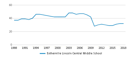 This chart display the total teachers of Estherville Lincoln Central Middle School by year, with the latest 2017-18 school year data.