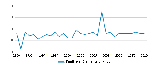 This chart display the total teachers of Feelhaver Elementary School by year, with the latest 2017-18 school year data.