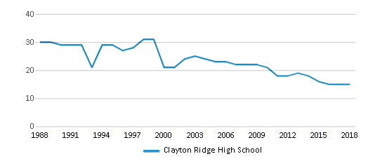 This chart display the total teachers of Clayton Ridge High School by year, with the latest 2017-18 school year data.