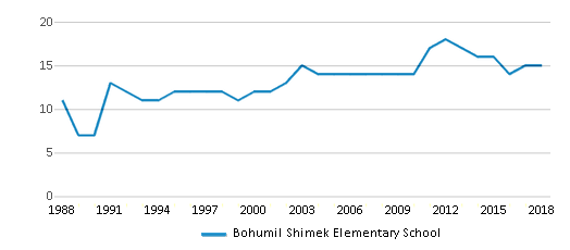 This chart display the total teachers of Bohumil Shimek Elementary School by year, with the latest 2017-18 school year data.