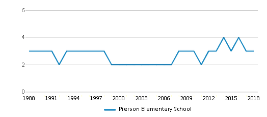 This chart display the total teachers of Pierson Elementary School by year, with the latest 2017-18 school year data.