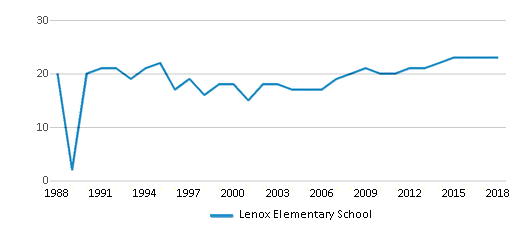 This chart display the total teachers of Lenox Elementary School by year, with the latest 2017-18 school year data.