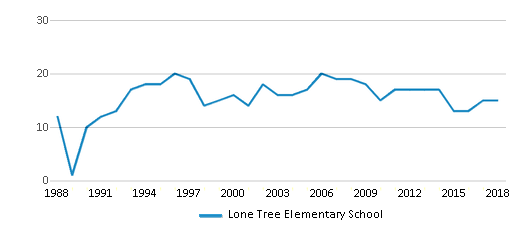 This chart display the total teachers of Lone Tree Elementary School by year, with the latest 2017-18 school year data.