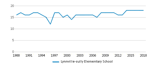 This chart display the total teachers of Lynnville-sully Elementary School by year, with the latest 2017-18 school year data.
