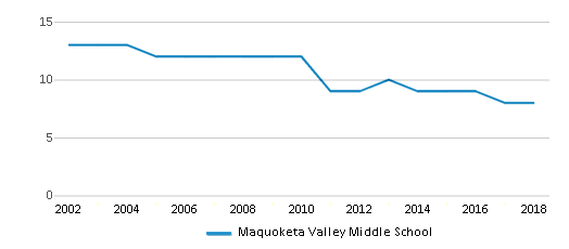 This chart display the total teachers of Maquoketa Valley Middle School by year, with the latest 2017-18 school year data.
