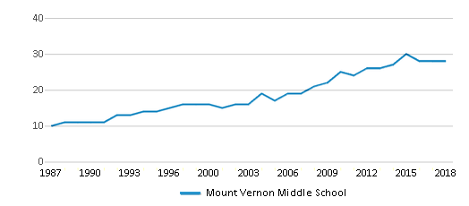 This chart display the total teachers of Mount Vernon Middle School by year, with the latest 2017-18 school year data.