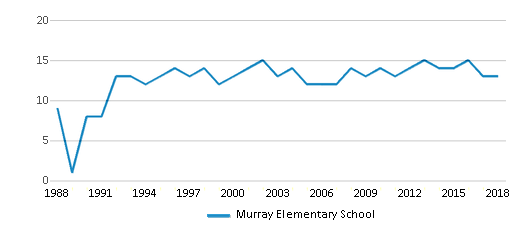 This chart display the total teachers of Murray Elementary School by year, with the latest 2017-18 school year data.