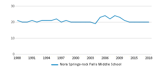 This chart display the total teachers of Nora Springs-rock Falls Middle School by year, with the latest 2017-18 school year data.
